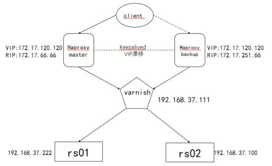 基於Keepalived+Haproxy+Varnish+LNMP企業級架構實現- ITW01