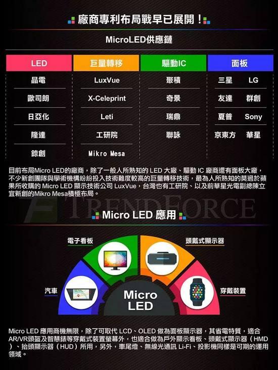 小間距led、mini Led、micro Led還傻傻分不清楚?一文解惑! Itw01
