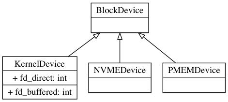 Ceph BlueStore BlockDevice - ITW01
