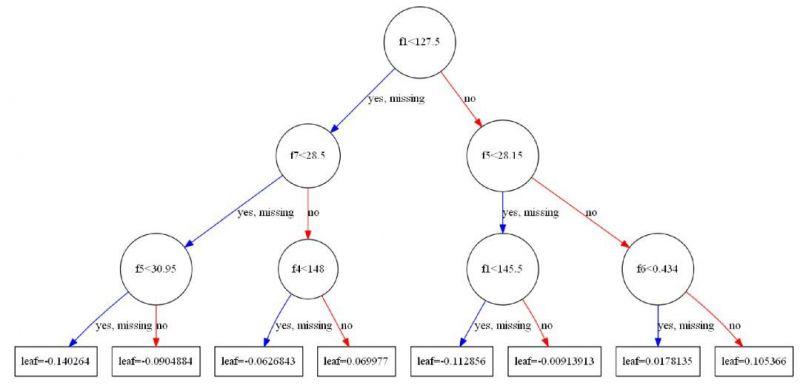 基於XGBoost的量化金融實戰【系列53】 - ITW01