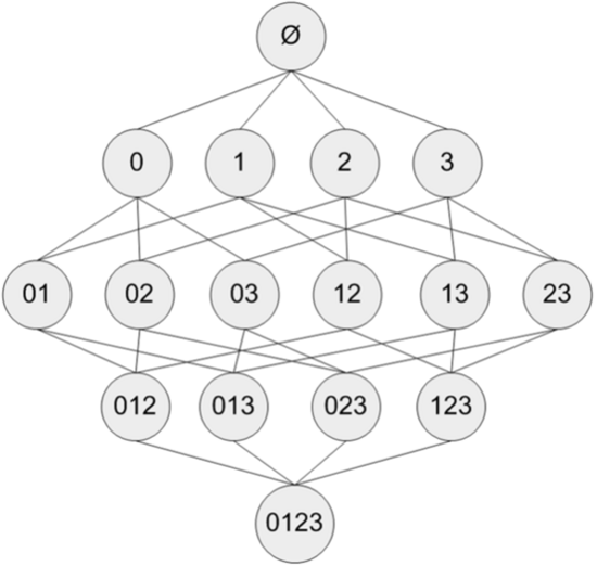 關聯分析(Apriori)詳解和python實現- ITW01