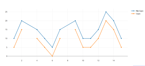 python plotly 進行資料視覺化- ITW01