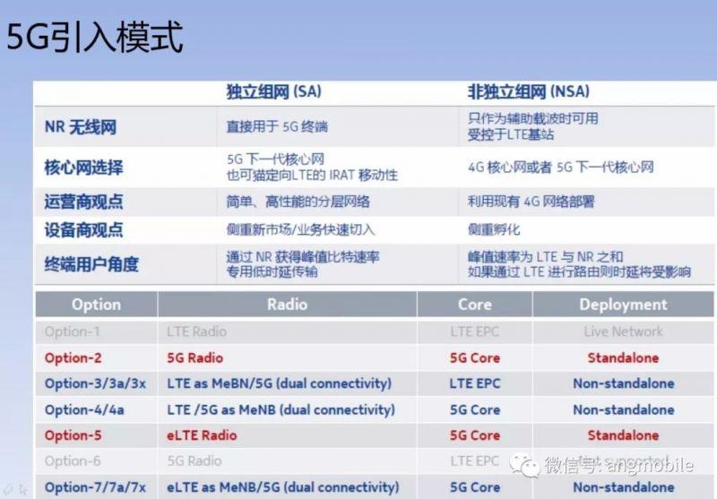 詳解:5G核心網技術、部署、演進- ITW01