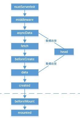 伺服器端渲染與Nuxt js - ITW01