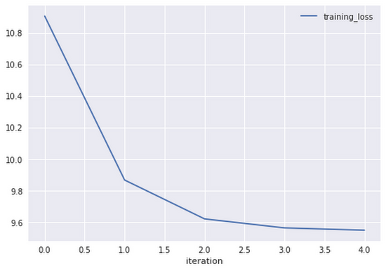 BigQuery ML and BigQuery GIS: used together to predict NYC