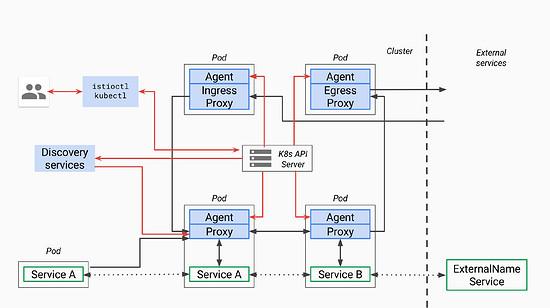 直達Istio | Istio 閘道器中的Gateway 和VirtualService 配置