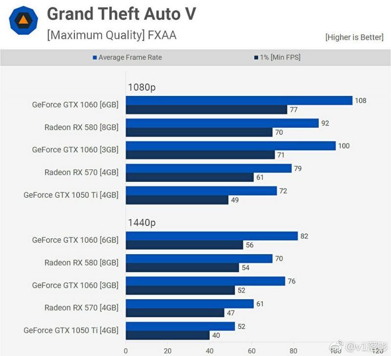 AMD、英偉達4款主流顯示卡大比拼:顯示卡選錯遊戲就瞎了- ITW01